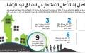 الصورة: أكثر 5 مناطق إقبالاً على الاستثمار في الشقق قيد الإنشاء
