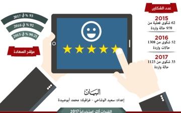 الصورة: 49 % انخفاض الشكاوى على خدمات «إقامة دبي»