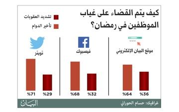 الصورة: 71 %: تأخير الدوام يعالج غياب الموظفين