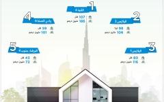 الصورة: أكثر 5 مناطق في دبي إقبالاً على الاستثمار في الفلل