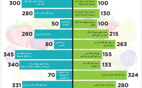 الصورة: سعرات حرارية على موائد الإفطار الرمضانية