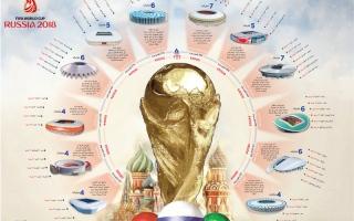 الصورة: 12 تحفة معمارية روسية تحتضن عرس الكرة العالمية