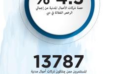الصورة: شركات الأعمال المدنية في دبي