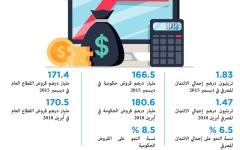 الصورة: نمو متزايد في قروض القطاع المصرفي
