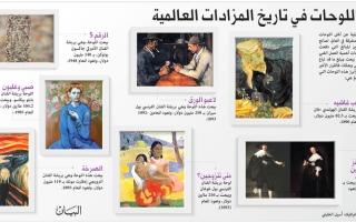 الصورة: أغلى اللوحات في تاريخ المزادات العالمية