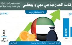 الصورة: 202 مليار درهم رؤوس أموال الشركات المُدرجة في دبي وأبوظبي