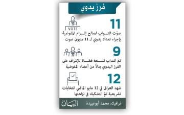 الصورة: «المحكمة العليا» العراقية تقرّر إعادة فرز أصوات الناخبين