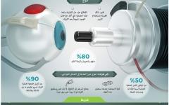 الصورة: الليزك.. حل آمن لمشكلات البصر
