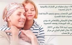 الصورة: «تجميد الأجنة» أمـل الأمومة لمريضات السرطان في الإمارات