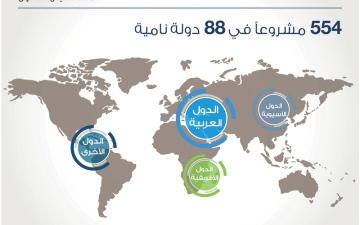 الصورة: 84 مليار درهم تمويلات صندوق أبوظبي للتنمية في 47 عاماً