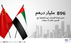 الصورة: 896 مليار درهم حجم تجارة الإمارات غير النفطية مع الصين