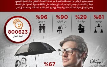 الصورة: 79 % من المشكلات الأسرية تم حلها هاتفياً في وزارة تنمية المجتمع