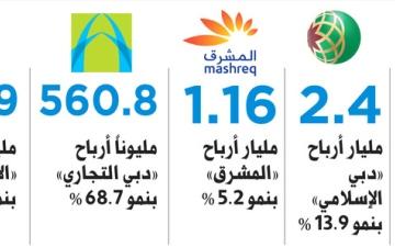 الصورة: 9.7 مليارات أرباح بنوك دبي وأصولها تقترب من تريليون