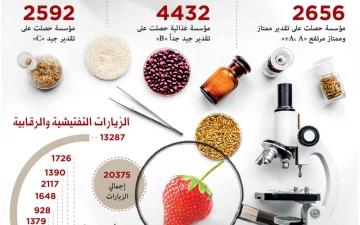 الصورة: 2656 مؤسسة غذائية متميزة في دبي خلال النصف الأول