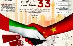 الصورة: الإمارات والصين 33 عاماً يداً بيد نحو مستقبل أفضل