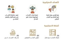 الصورة: الزيودي يطلق استراتيجية شباب الإمارات للمناخ