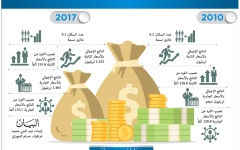 الصورة: ارتفاع نصيب الفرد من ناتج الإمارات ينعش الاقتصاد