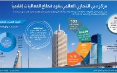 الصورة: مركز دبي التجاري العالمي يقود قطاع الفعاليات إقليمياً