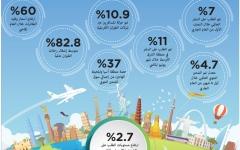 الصورة: نمو الطلب العالمي على السفر والشحن الجوي
