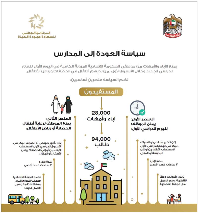 117512fd24b61 الحكومة الاتحادية تطلق سياسة «العودة إلى المدارس» - البيان
