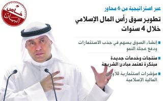 الصورة: الصورة: 6 محاور لتطوير سوق رأس المال الإسلامي