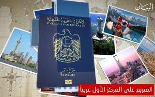 الصورة: الجواز الإماراتي في المرتبة 9 والهدف لائحة الـ 5