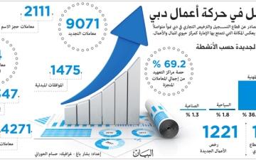الصورة: نمو متواصل في حركة أعمال دبي
