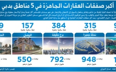 الصورة: أكبر صفقات العقارات الجاهزة في 5 مناطق بدبي