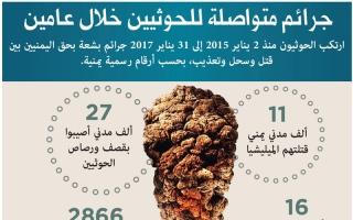 الصورة: تقرير حقوقي دولي يوثق الفظائع في معتقلات الحوثي