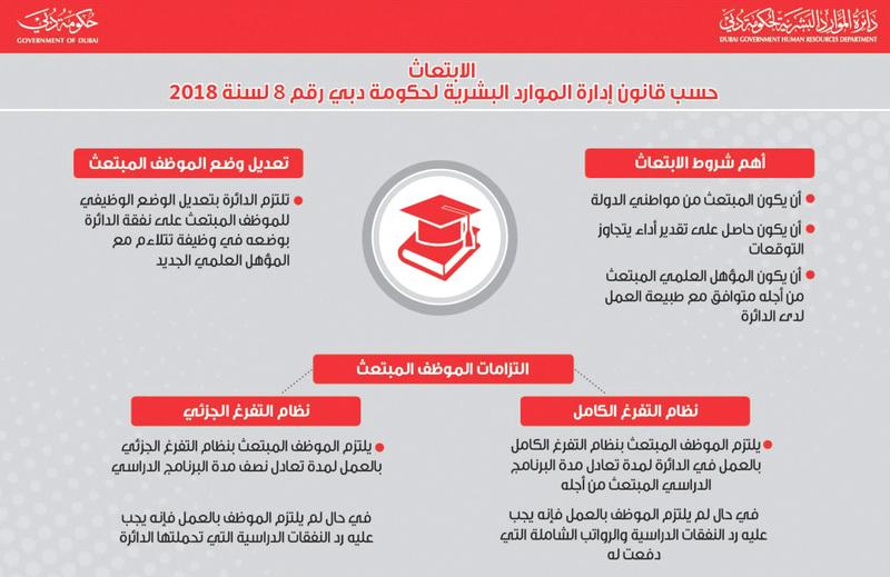 الابتعاث يحفز موظفي حكومة دبي على الدراسة والتدريب - عبر الإمارات ...