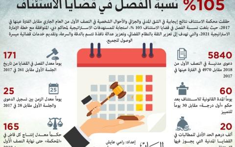 الصورة: الصورة: دائرة قضائية جديدة تختصر زمن التحكيم 90 %