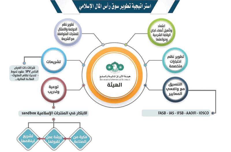 4 أدوار رئيسية لـ هيئة الأوراق المالية لتطوير سوق رأس المال