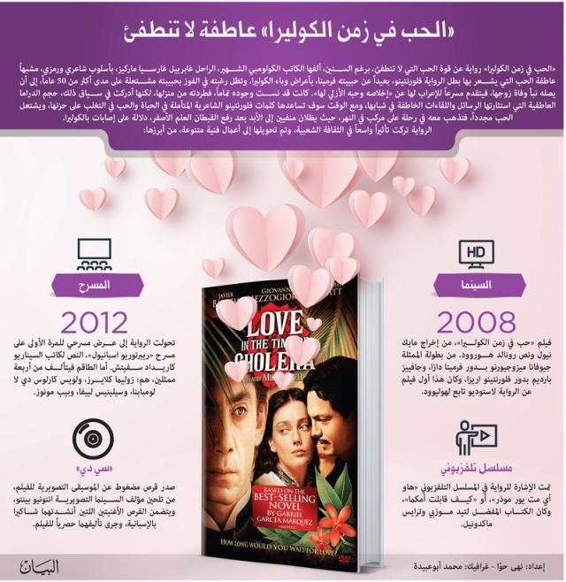 الحب في زمن الكوليرا مقتطفات