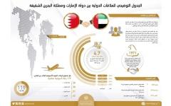 الصورة: الإمارات والبحرين.. علاقات تاريخية وثوابت مشتركة