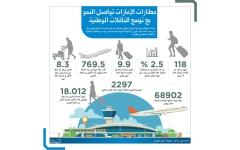 الصورة: مطارات الدولة تواصل النمو مع توسع الناقلات الوطنية