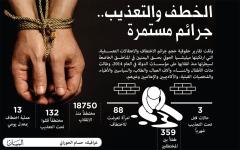 الصورة: انتهاكات حوثية واسعة عشية تطبيق هدنة الحديدة