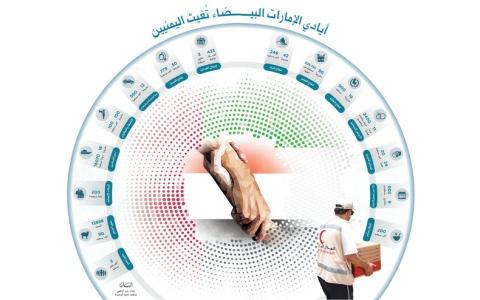 الصورة: الصورة: «عام زايد» يمسح أحزان اليمنيين ويبلسـم جراحهـم