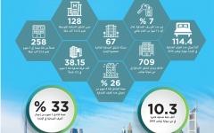 الصورة: دبي تسابق الزمن لتعزيز طاقتها الفندقية