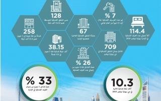 دبي تسابق الزمن لتعزيز طاقتها الفندقية