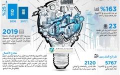 الصورة: أكاديمية دبي لريادة الأعمال.. تطوير عملي لمهارات الشباب