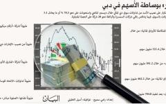 الصورة: «العشر الكبار» بوساطة الأسهم في دبي