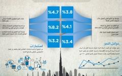 الصورة: آفاق إيجابية للاقتصاد الوطني