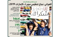 الصورة: الصورة: العواني: نجاح تنظيمي مبهر لـ «الإمارات 2019»