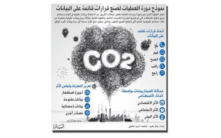 الصورة: الصورة: التكنولوجيا الرقمية تعزز إمكانية خفض انبعاثات الكربون