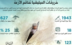 الصورة: الصورة: الحوثي يشعل مناطق الهدنة بحشود حرب