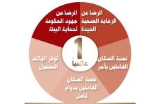 الصورة: الصورة: الإمارات في المراكز الأولى بمؤشرات جودة الحياة