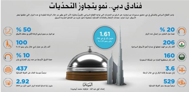 فنادق دبي.. نمو يتجاوز التحدّيات style=