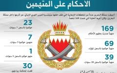 الصورة: الصورة: البحرين تحكم على 169 إرهابياً مرتبطين بإيران