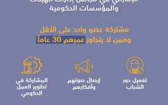 الصورة: الصورة: قرار بإشراك الشباب الإماراتي في مجالس إدارات الهيئات والمؤسسات الحكومية