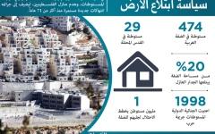 الصورة: الصورة: تحذير فلسطيني من شرعنة ألفي وحدة استيطانية